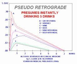 How an Alcohol Concentration Curve Affects DWI Retrograde Extrapolation
