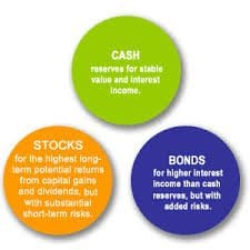 Asset Classes and Categories